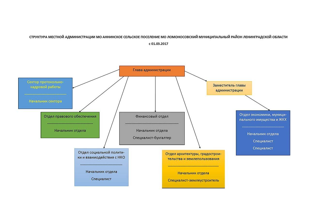 Структура МА на сайт