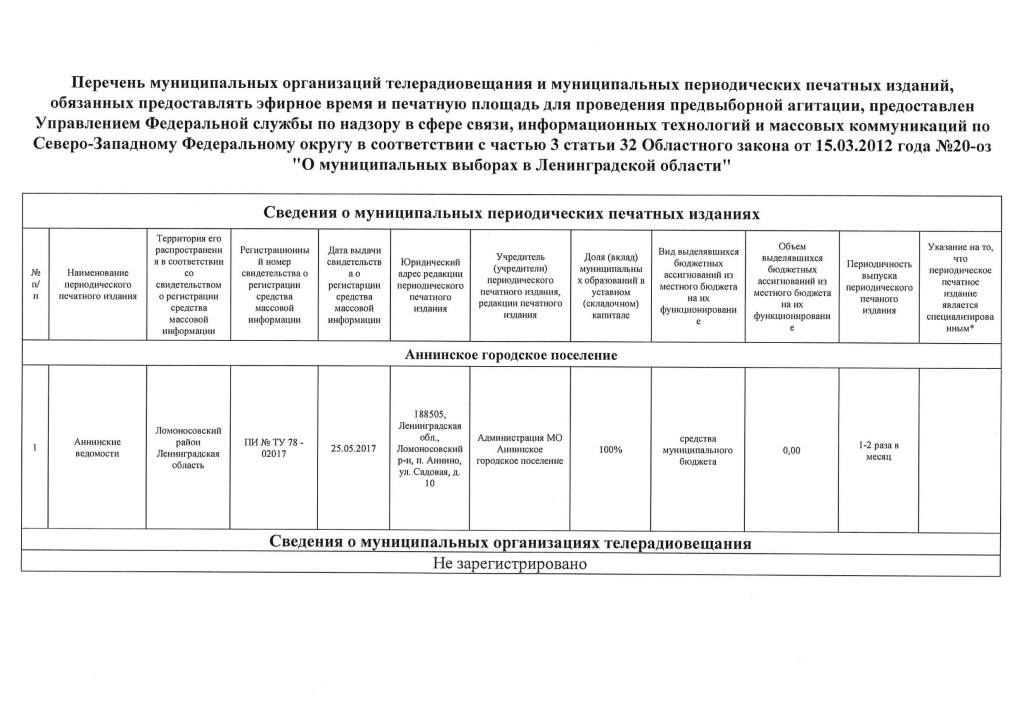 Аннинское Ломоносовский-2